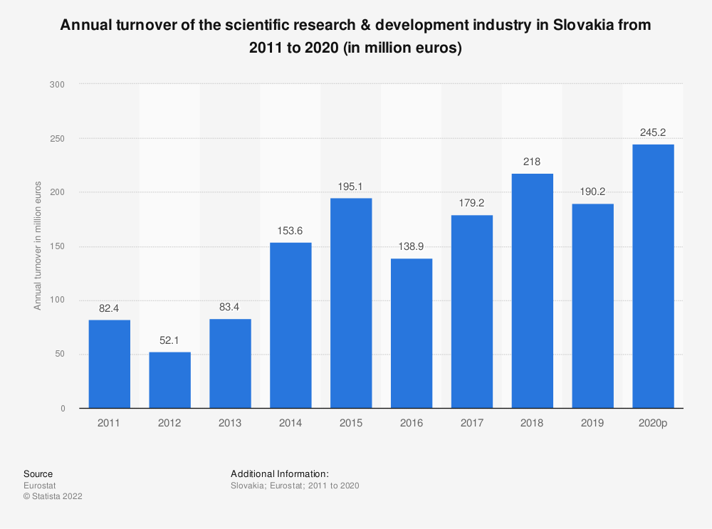 Statistic: Annual turnover of the scientific research & development industry in Slovakia from 2008 to 2015 (in million euros) | Statista
