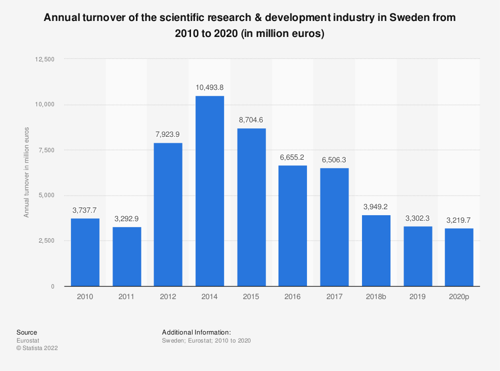 Statistic: Annual turnover of the scientific research & development industry in Sweden from 2009 to 2015 (in million euros) | Statista