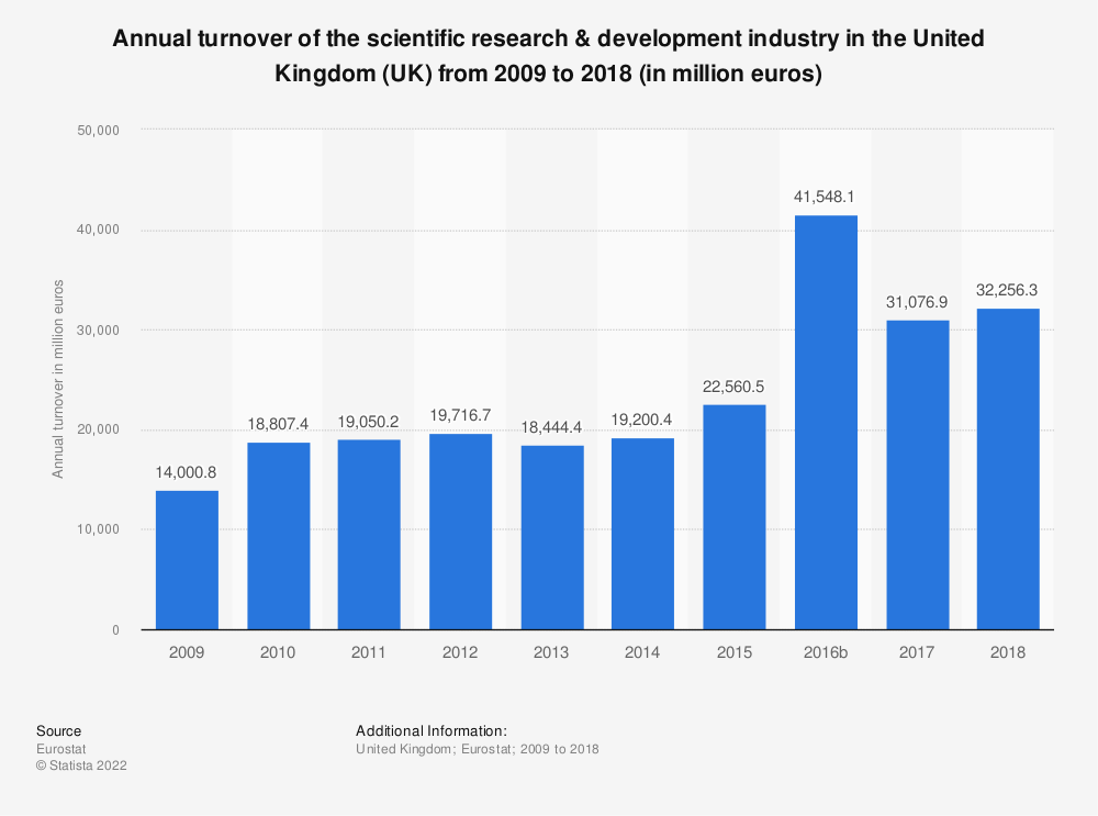 Statistic: Annual turnover of the scientific research & development industry in the United Kingdom (UK) from 2008 to 2015 (in million euros) | Statista