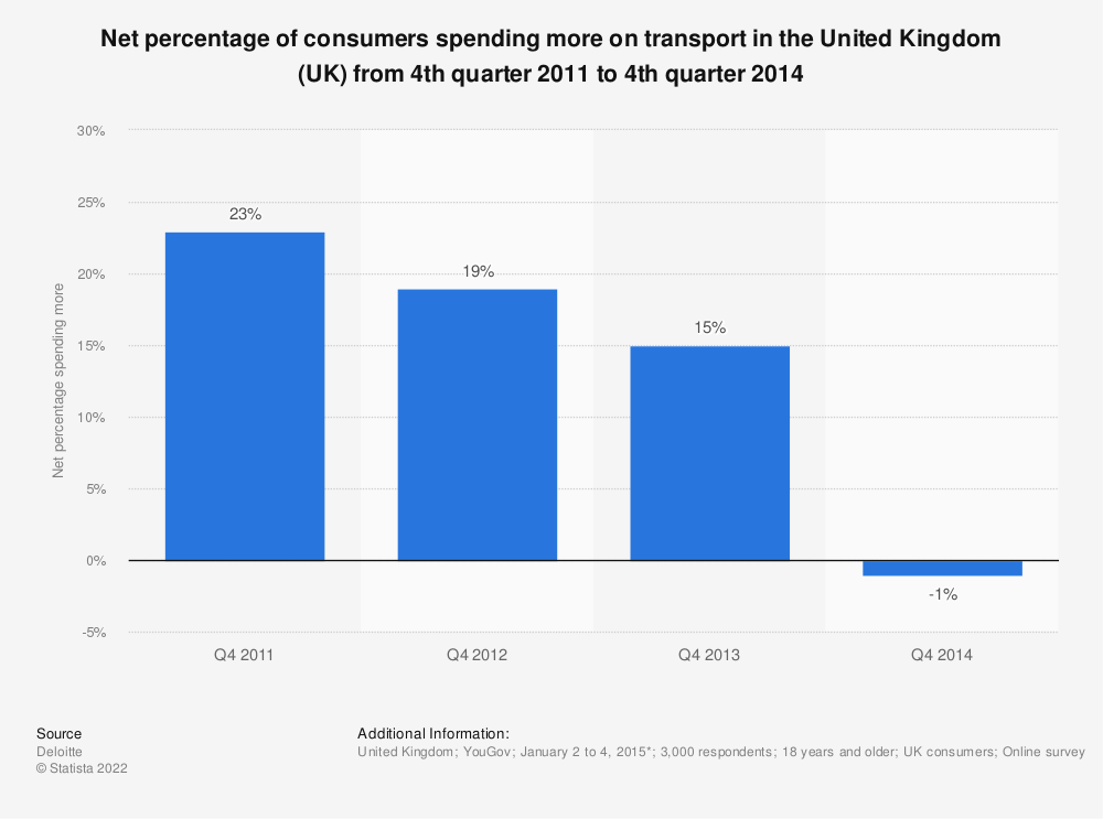 Statistic: Net percentage of consumers spending more on transport in the United Kingdom (UK) from 4th quarter 2011 to 4th quarter 2014 | Statista