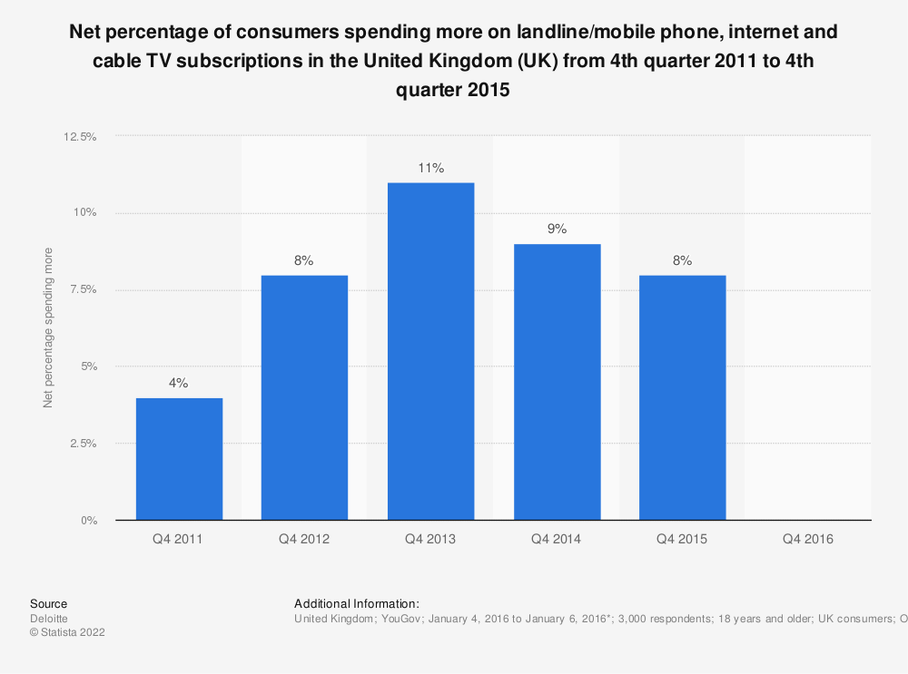 Statistic: Net percentage of consumers spending more on landline/mobile phone, internet and cable TV subscriptions in the United Kingdom (UK) from 4th quarter 2011 to 4th quarter 2015 | Statista