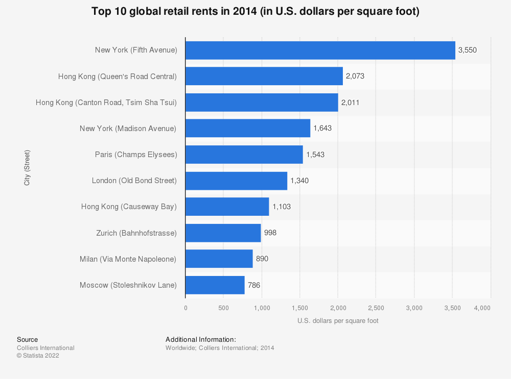 Statistic: Top 10 global retail rents in 2014 (in U.S. dollars per square foot) | Statista