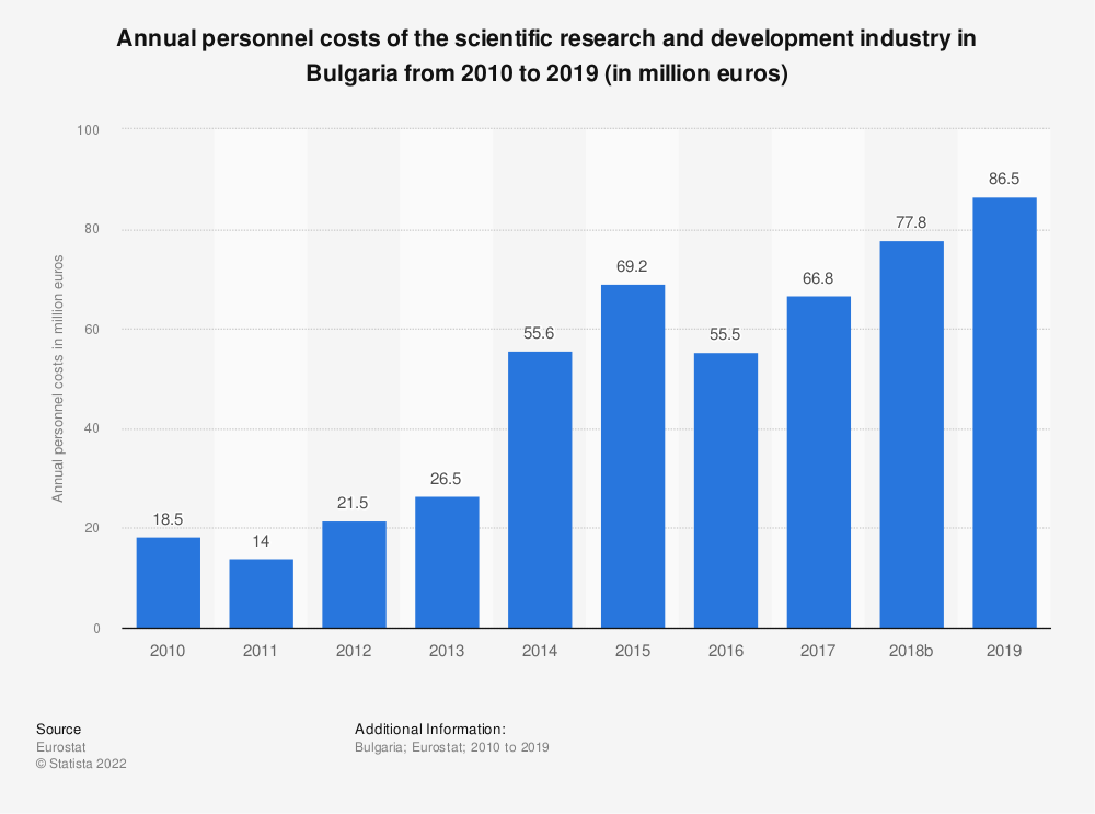 Statistic: Annual personnel costs of the scientific research and development industry in Bulgaria from 2008 to 2015 (in million euros) | Statista