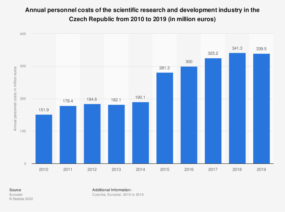 Statistic: Annual personnel costs of the scientific research and development industry in the Czech Republic from 2008 to 2015 (in million euros) | Statista