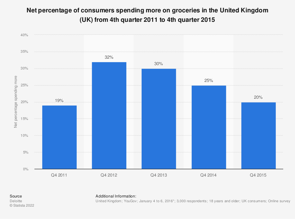 Statistic: Net percentage of consumers spending more on groceries in the United Kingdom (UK) from 4th quarter 2011 to 4th quarter 2015 | Statista