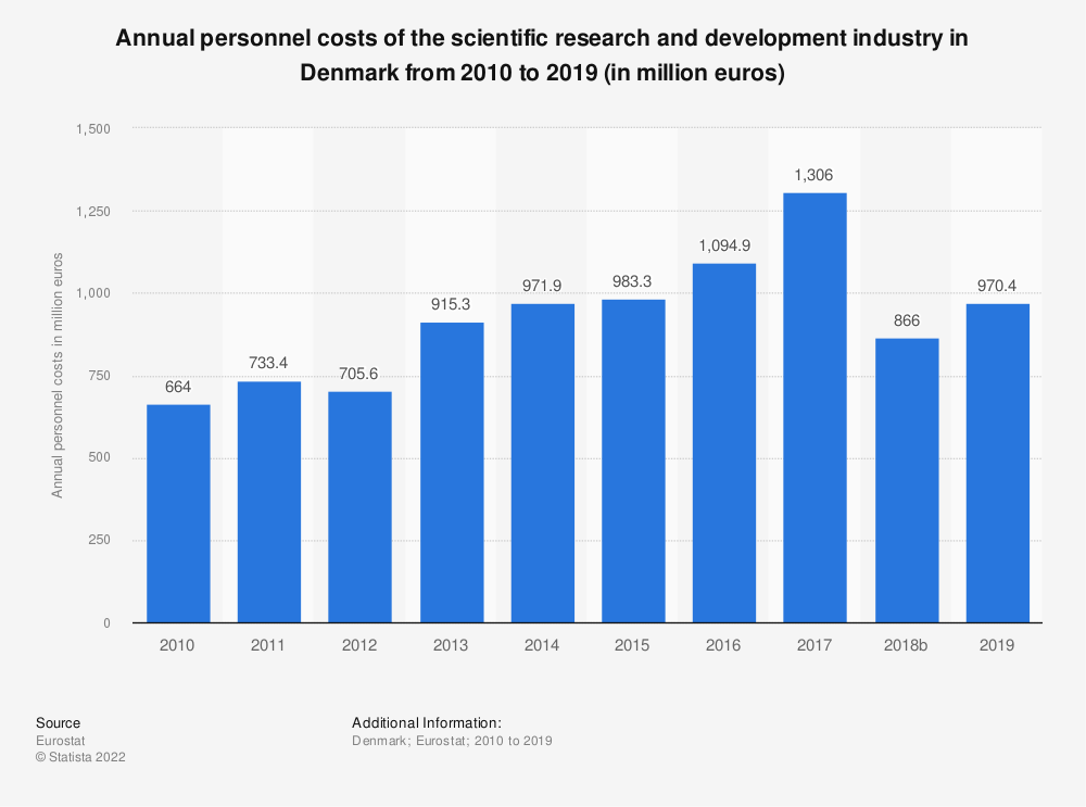 Statistic: Annual personnel costs of the scientific research and development industry in Denmark from 2008 to 2015 (in million euros) | Statista