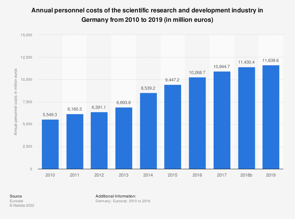 Statistic: Annual personnel costs of the scientific research and development industry in Germany from 2008 to 2015 (in million euros) | Statista