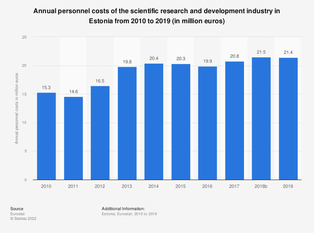 Statistic: Annual personnel costs of the scientific research and development industry in Estonia from 2008 to 2015 (in million euros) | Statista
