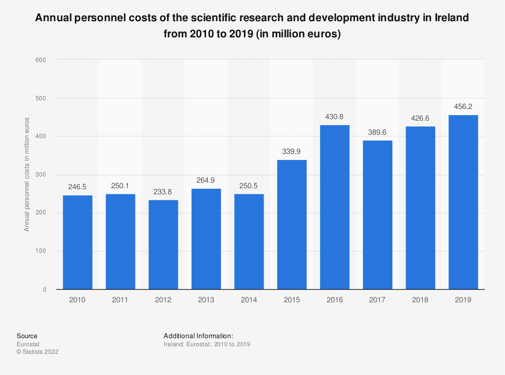 Statistic: Annual personnel costs of the scientific research and development industry in Ireland from 2008 to 2015 (in million euros) | Statista