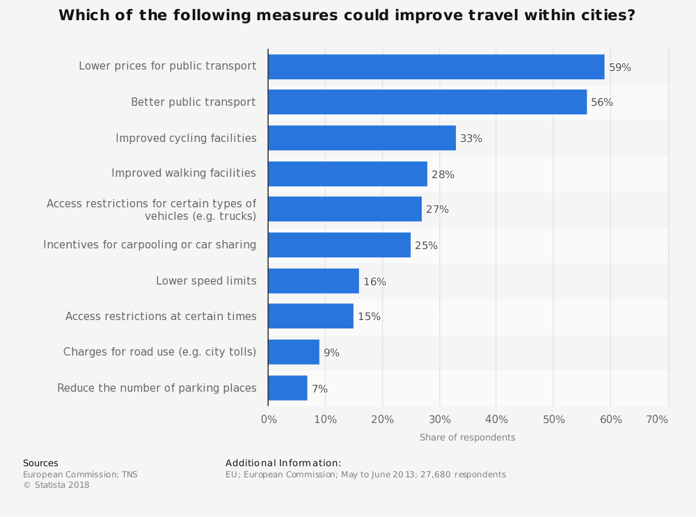 Statistic: Which of the following measures could improve travel within cities? | Statista
