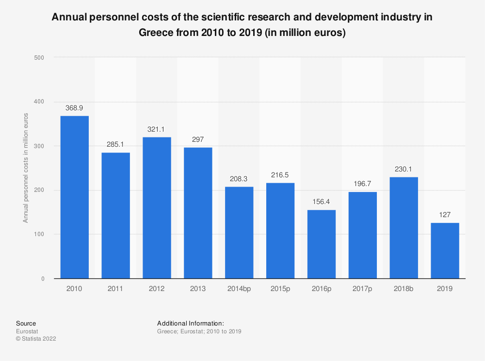 Statistic: Annual personnel costs of the scientific research and development industry in Greece from 2008 to 2015 (in million euros) | Statista