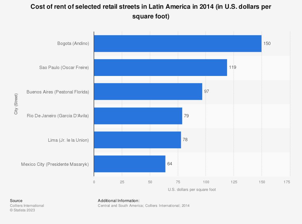 Statistic: Cost of rent of selected retail streets in Latin America in 2014 (in U.S. dollars per square foot)   Statista