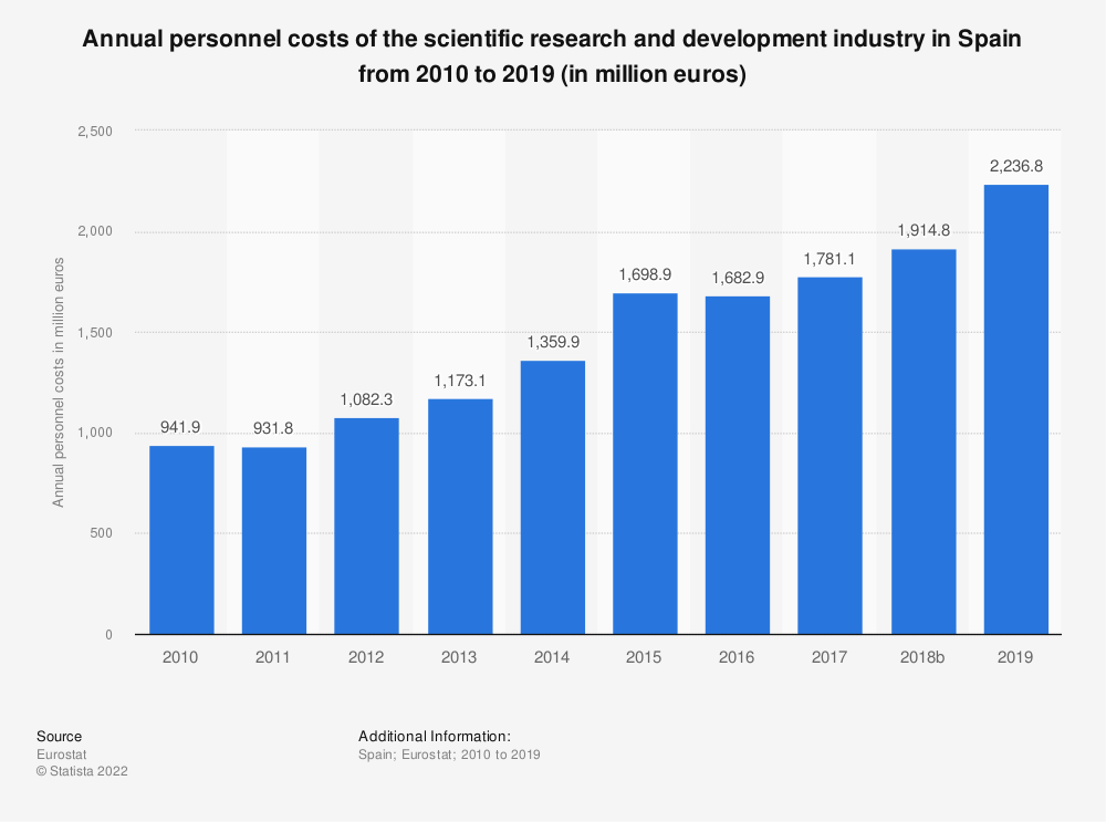 Statistic: Annual personnel costs of the scientific research and development industry in Spain from 2008 to 2015 (in million euros) | Statista