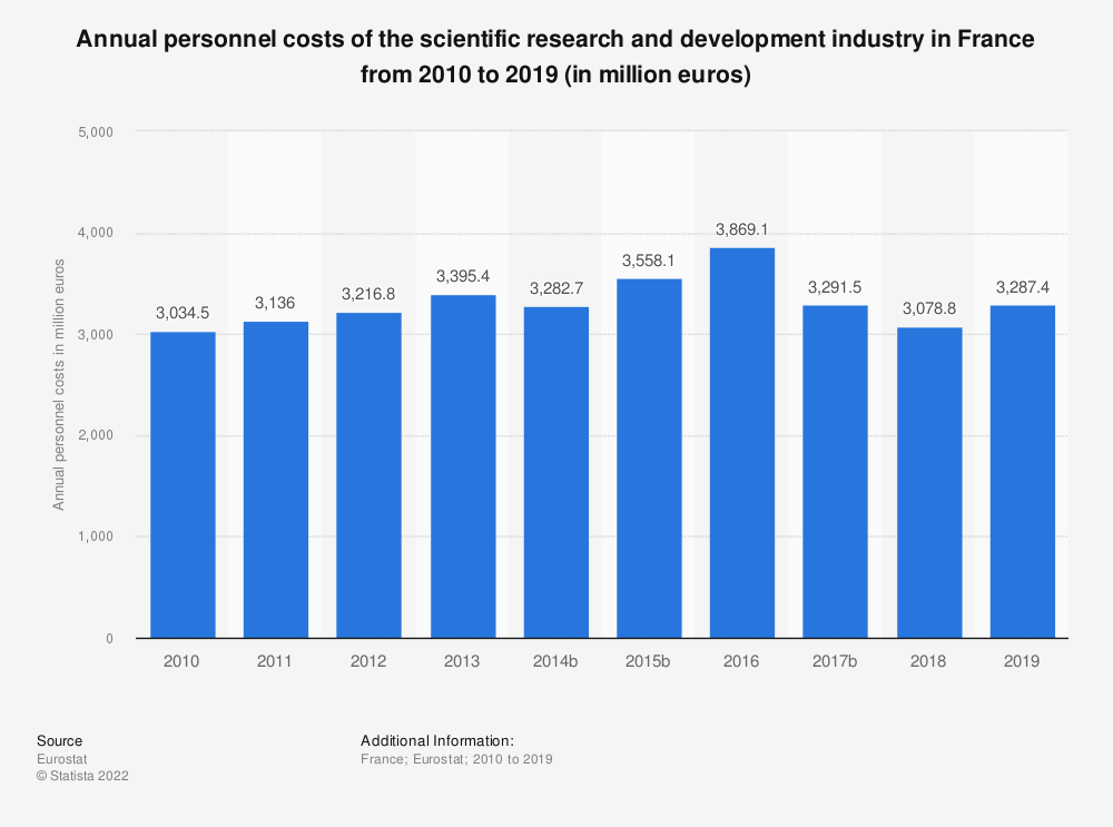 Statistic: Annual personnel costs of the scientific research and development industry in France from 2009 to 2016 (in million euros) | Statista
