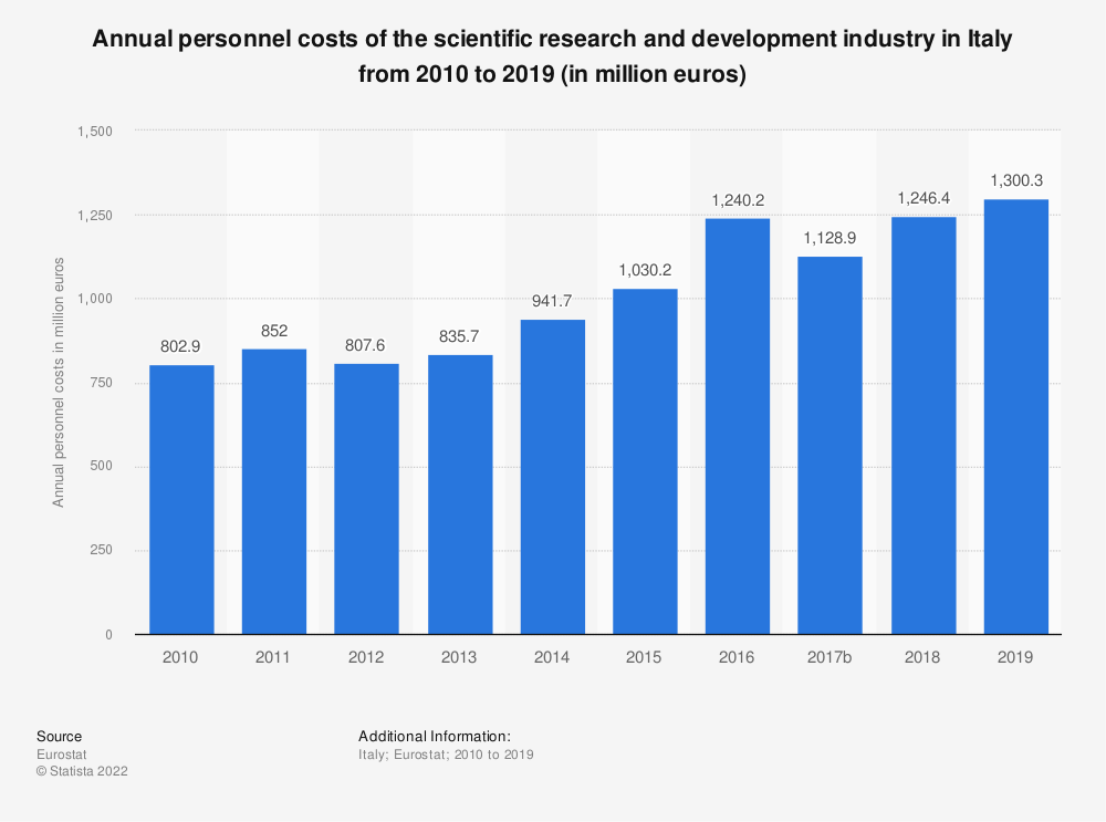 Statistic: Annual personnel costs of the scientific research and development industry in Italy from 2008 to 2015 (in million euros) | Statista