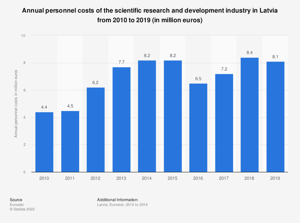 Statistic: Annual personnel costs of the scientific research and development industry in Latvia from 2008 to 2015 (in million euros) | Statista