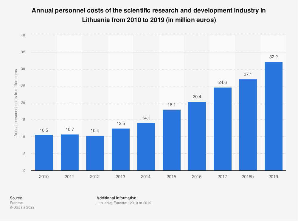 Statistic: Annual personnel costs of the scientific research and development industry in Lithuania from 2008 to 2015 (in million euros) | Statista