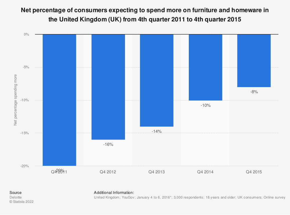 Statistic: Net percentage of consumers expecting to spend more on furniture and homeware in the United Kingdom (UK) from 4th quarter 2011 to 4th quarter 2015 | Statista