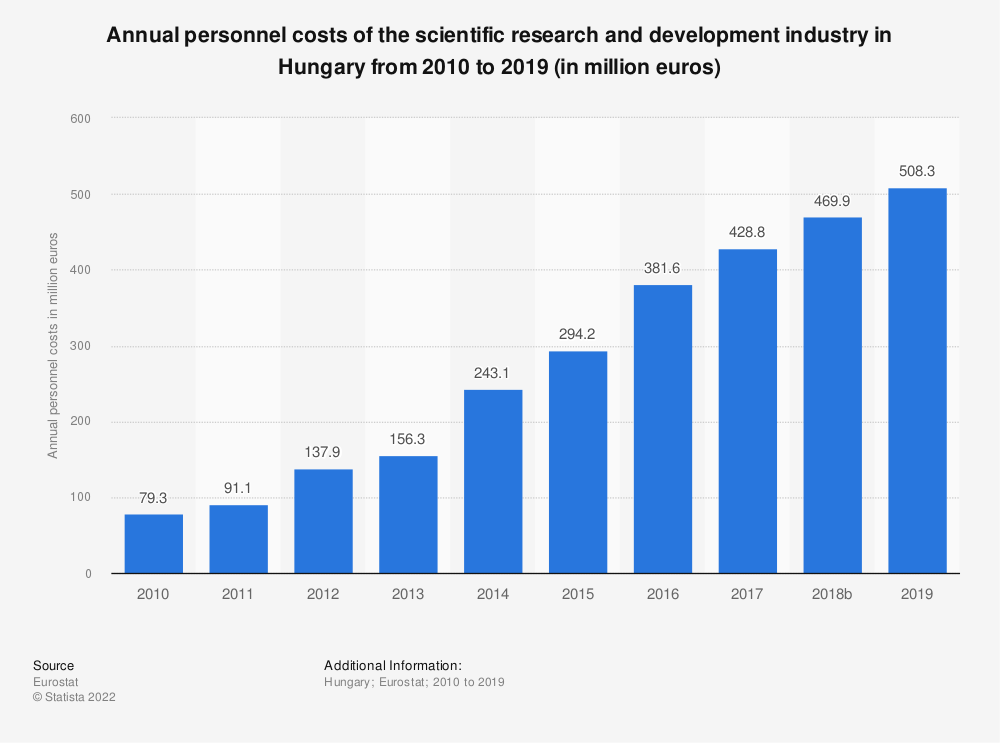 Statistic: Annual personnel costs of the scientific research and development industry in Hungary from 2008 to 2015 (in million euros) | Statista