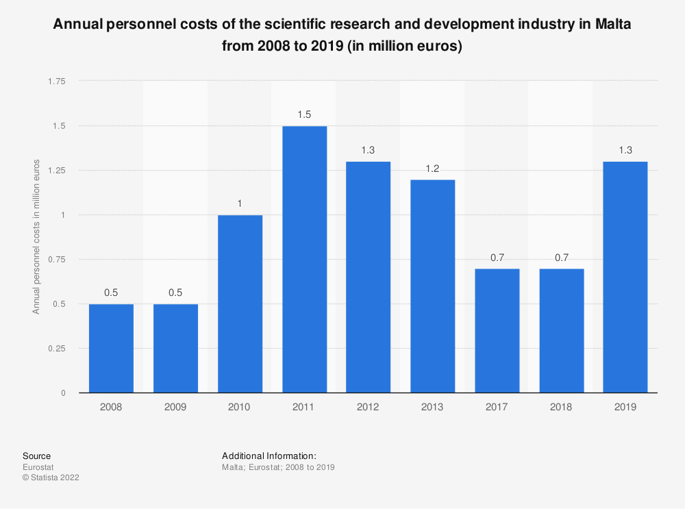 Statistic: Annual personnel costs of the scientific research and development industry in Malta from 2008 to 2013 (in million euros) | Statista