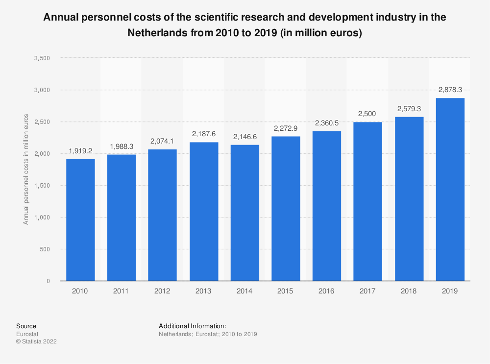 Statistic: Annual personnel costs of the scientific research and development industry in the Netherlands from 2008 to 2016 (in million euros) | Statista
