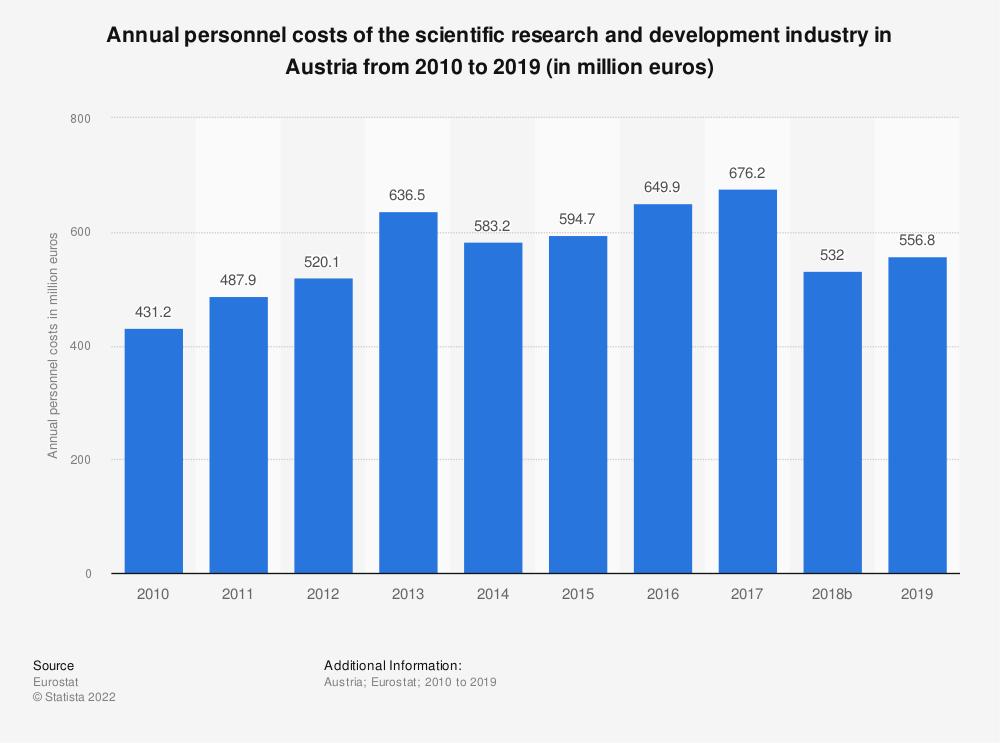 Statistic: Annual personnel costs of the scientific research and development industry in Austria from 2008 to 2016 (in million euros) | Statista