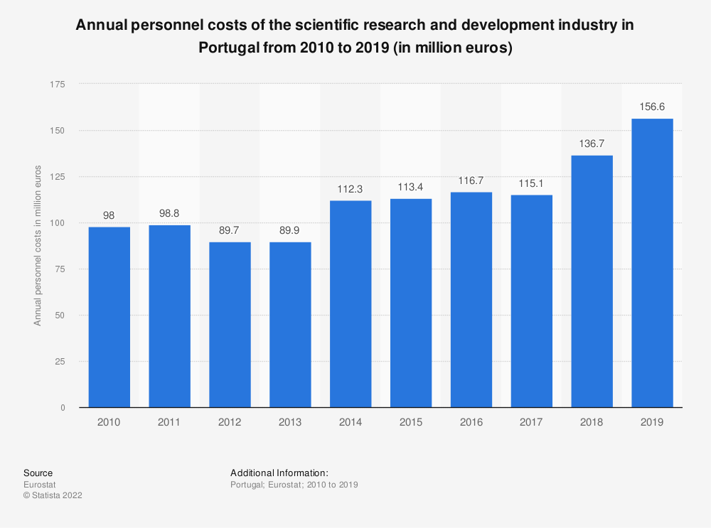 Statistic: Annual personnel costs of the scientific research and development industry in Portugal from 2008 to 2016 (in million euros) | Statista