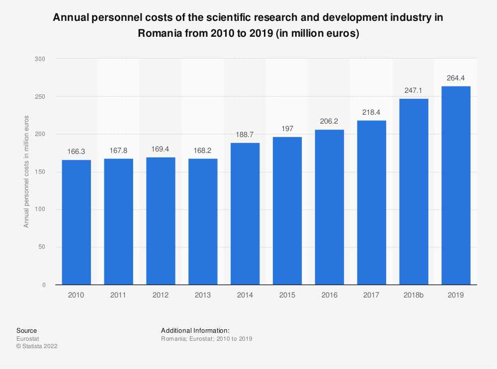 Statistic: Annual personnel costs of the scientific research and development industry in Romania from 2008 to 2015 (in million euros) | Statista