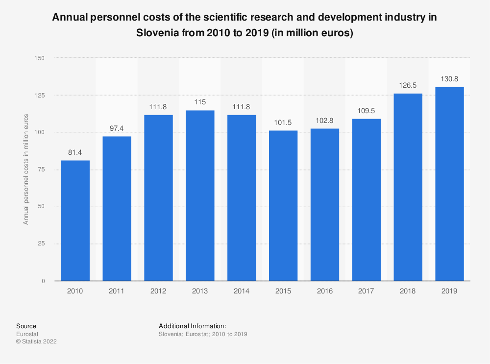 Statistic: Annual personnel costs of the scientific research and development industry in Slovenia from 2008 to 2015 (in million euros) | Statista