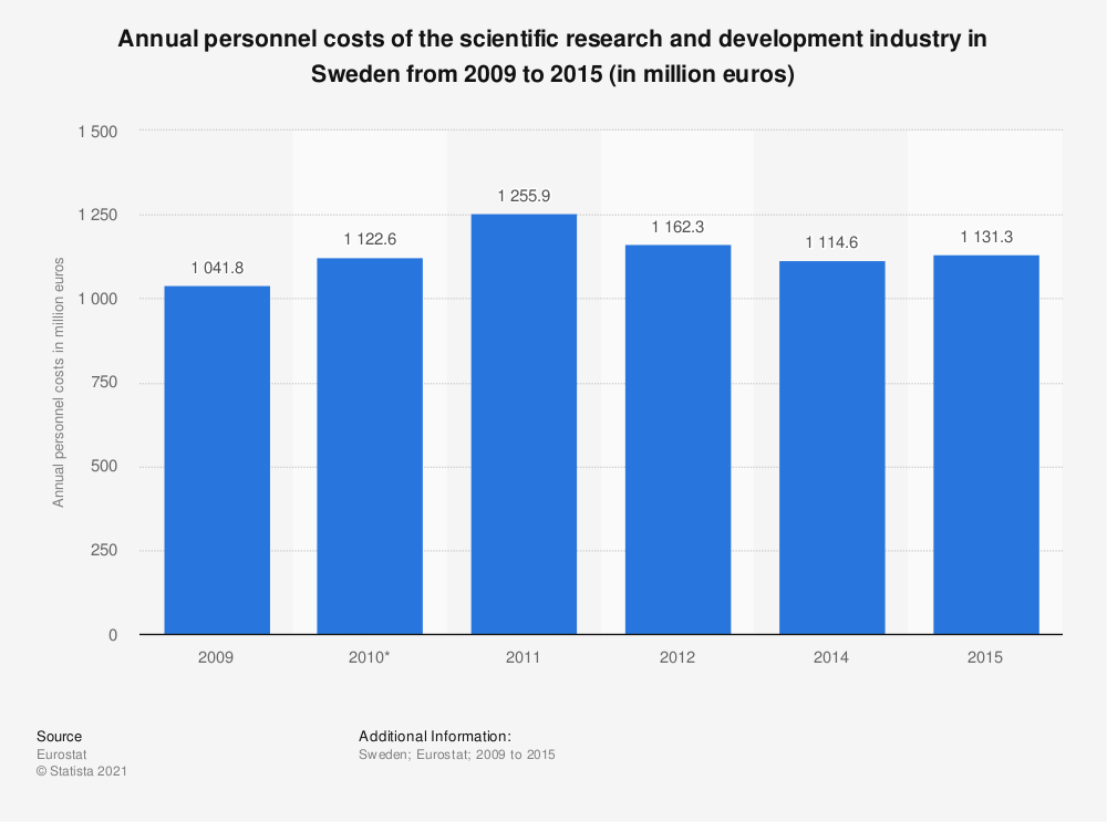 Statistic: Annual personnel costs of the scientific research and development industry in Sweden from 2009 to 2015 (in million euros) | Statista