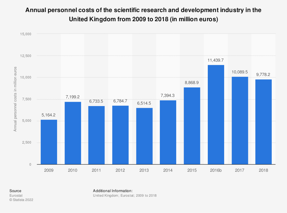 Statistic: Annual personnel costs of the scientific research and development industry in the United Kingdom from 2008 to 2015 (in million euros) | Statista