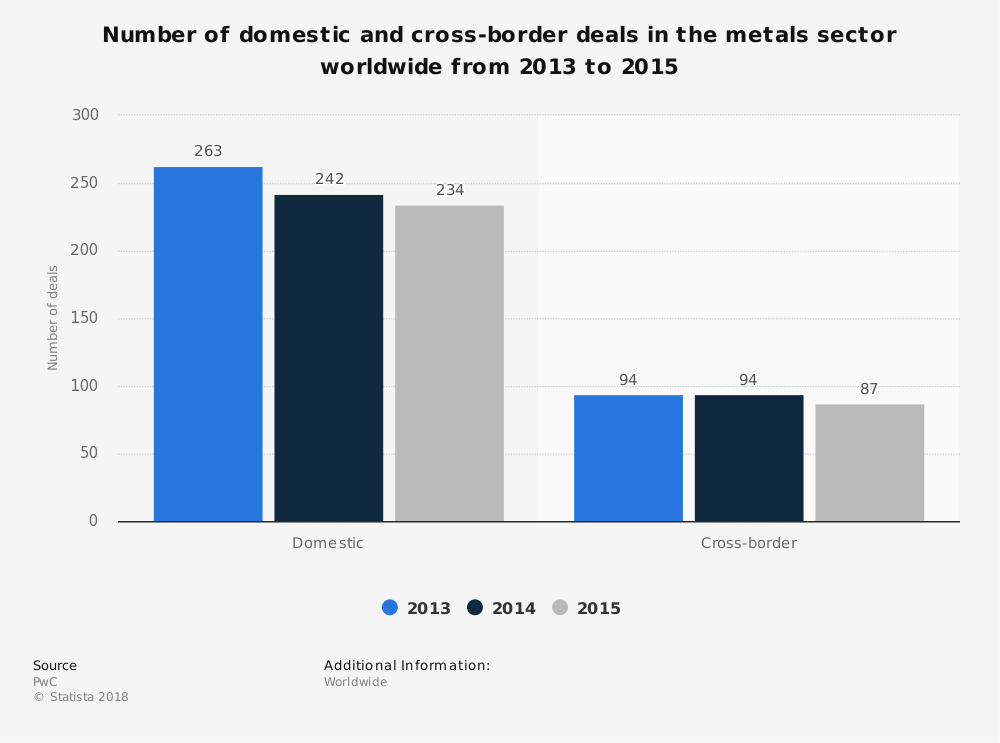 Statistic: Number of domestic and cross-border deals in the metals sector worldwide from 2013 to 2015 | Statista
