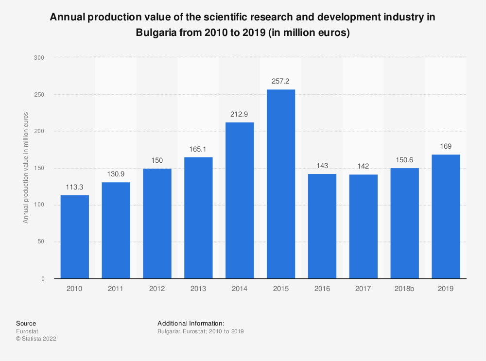 Statistic: Annual production value of the scientific research and development industry in Bulgaria from 2008 to 2015 (in million euros) | Statista