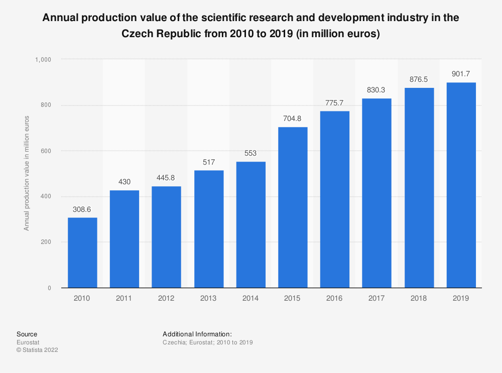 Statistic: Annual production value of the scientific research and development industry in the Czech Republic from 2008 to 2015 (in million euros)   Statista