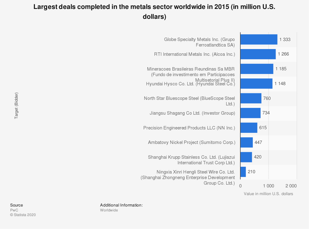 Statistic: Largest deals completed in the metals sector worldwide in 2015 (in million U.S. dollars) | Statista