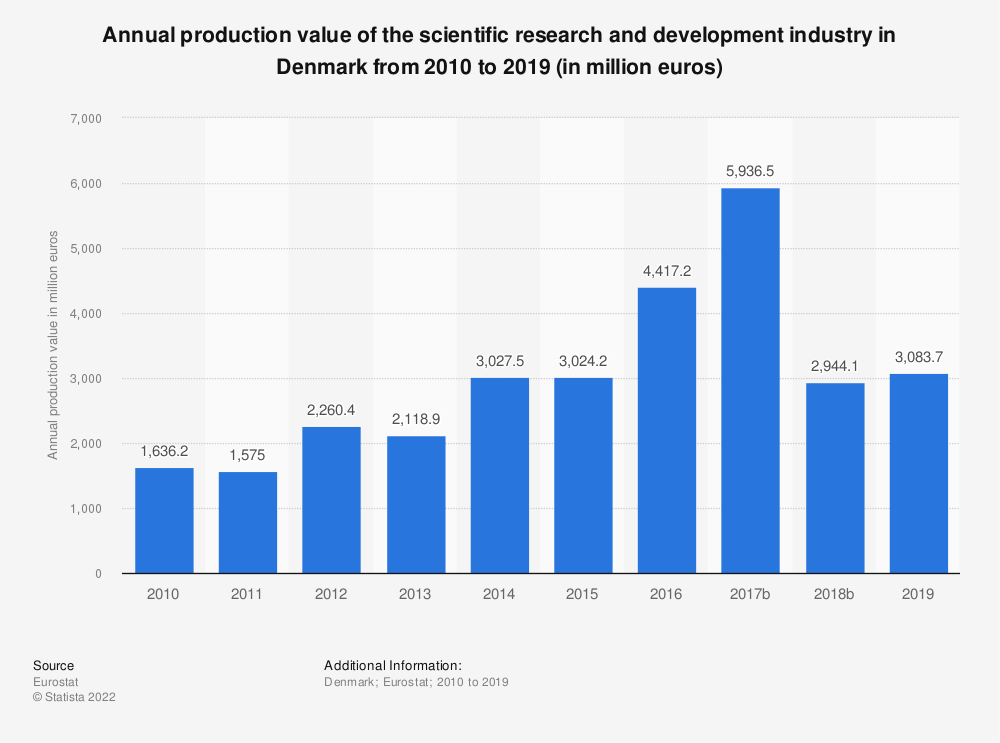 Statistic: Annual production value of the scientific research and development industry in Denmark from 2008 to 2015 (in million euros)   Statista