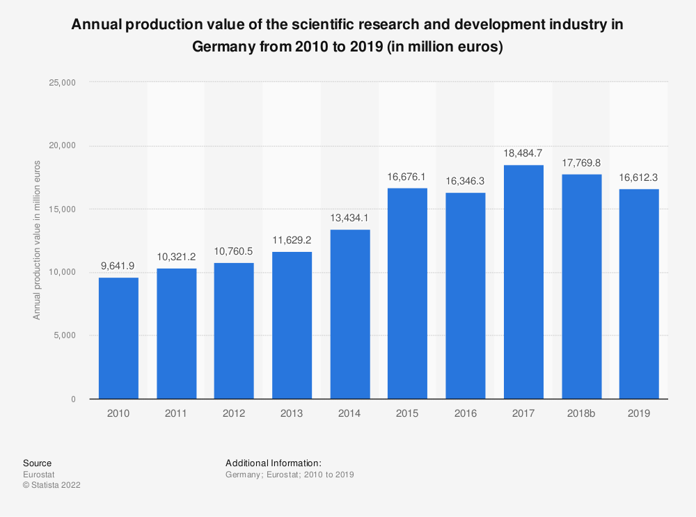 Statistic: Annual production value of the scientific research and development industry in Germany from 2008 to 2015 (in million euros) | Statista