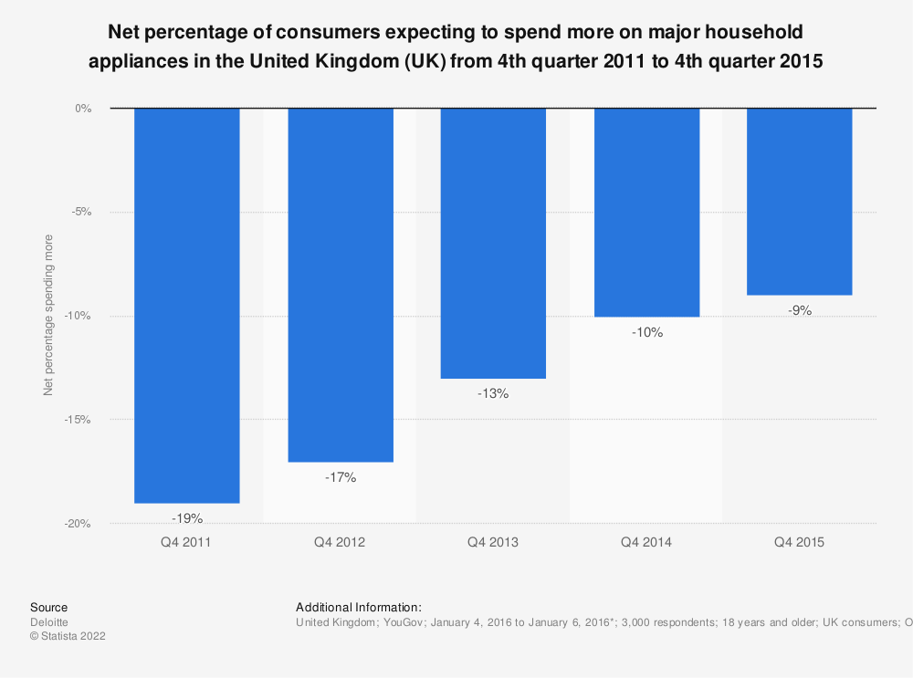 Statistic: Net percentage of consumers expecting to spend more on major household appliances in the United Kingdom (UK) from 4th quarter 2011 to 4th quarter 2015 | Statista