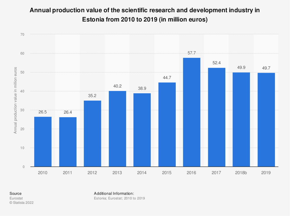 Statistic: Annual production value of the scientific research and development industry in Estonia from 2008 to 2015 (in million euros) | Statista