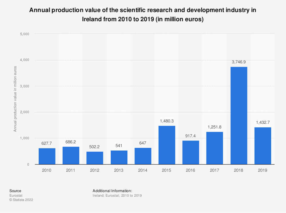 Statistic: Annual production value of the scientific research and development industry in Ireland from 2008 to 2015 (in million euros)   Statista