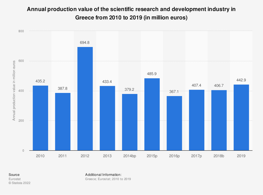 Statistic: Annual production value of the scientific research and development industry in Greece from 2008 to 2015 (in million euros) | Statista