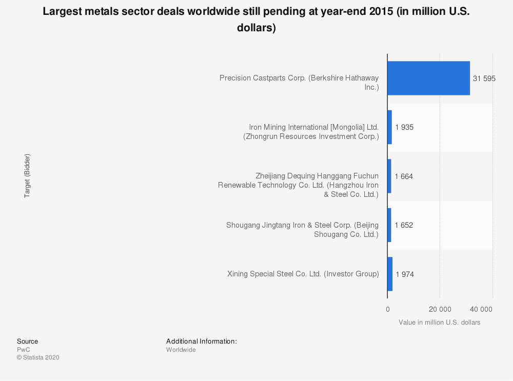 Statistic: Largest metals sector deals worldwide still pending at year-end 2015 (in million U.S. dollars) | Statista