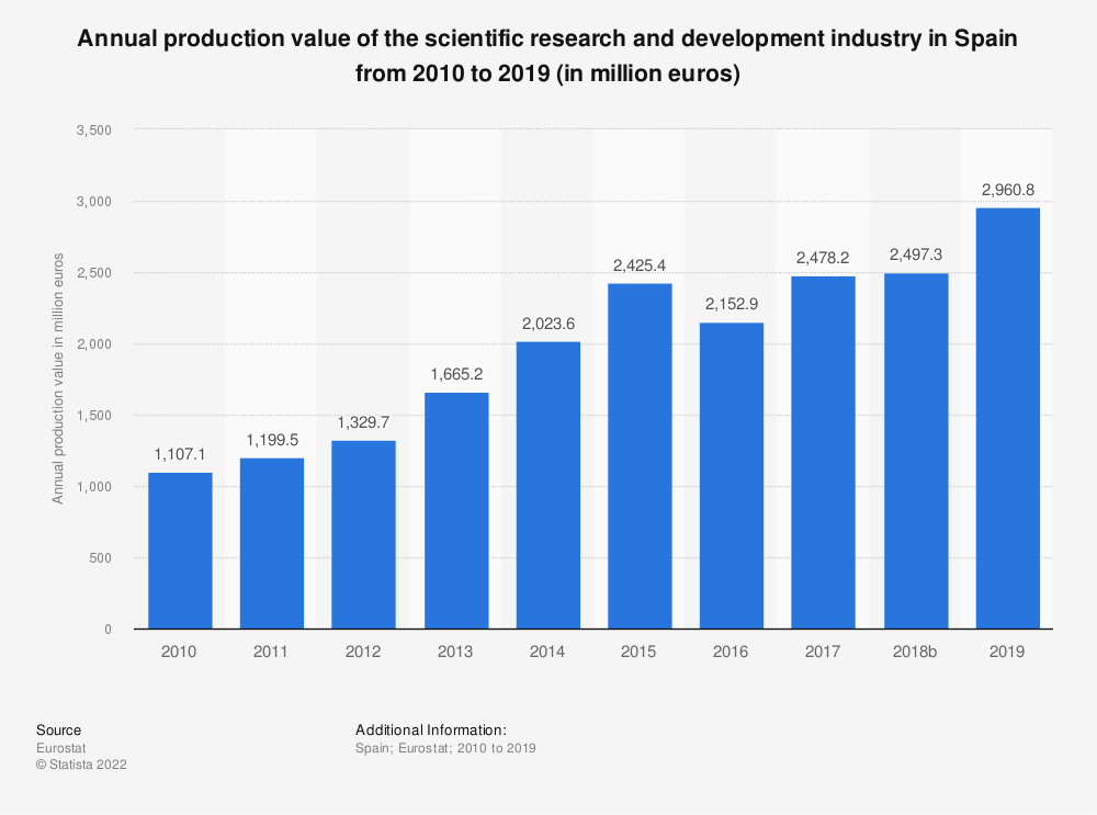Statistic: Annual production value of the scientific research and development industry in Spain from 2008 to 2015 (in million euros) | Statista