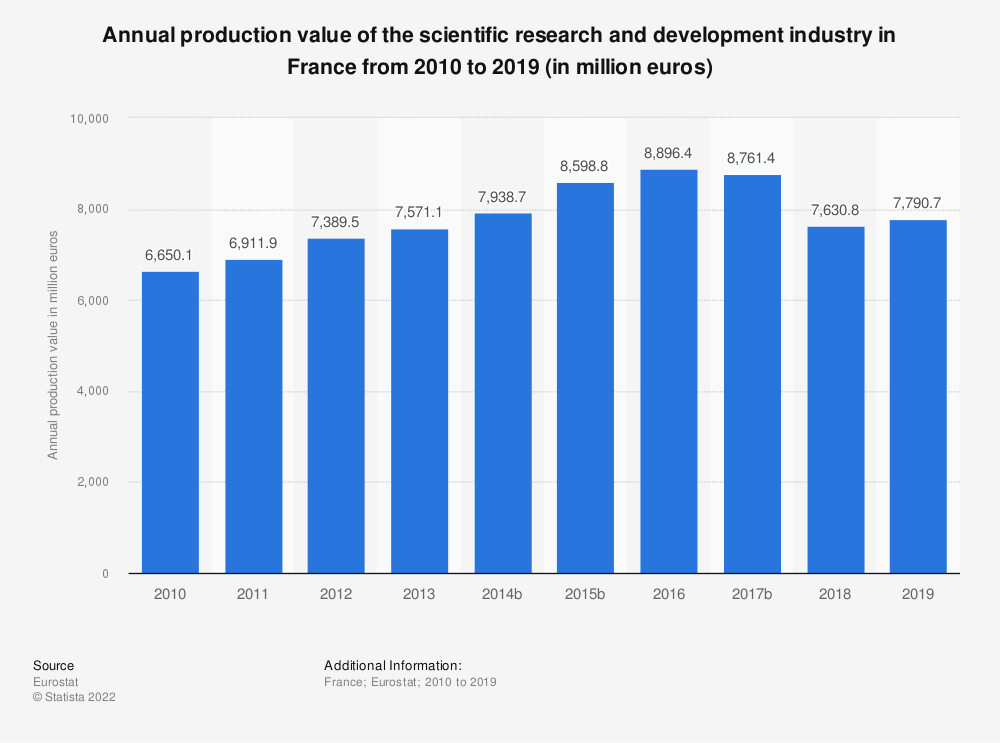 Statistic: Annual production value of the scientific research and development industry in France from 2009 to 2017 (in million euros) | Statista