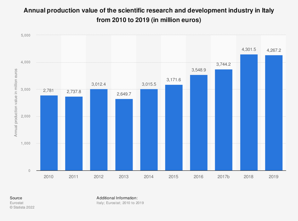 Statistic: Annual production value of the scientific research and development industry in Italy from 2008 to 2015 (in million euros) | Statista