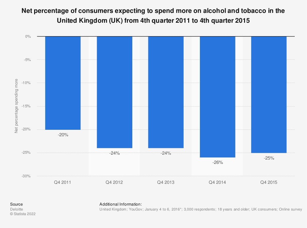 Statistic: Net percentage of consumers expecting to spend more on alcohol and tobacco in the United Kingdom (UK) from 4th quarter 2011 to 4th quarter 2015 | Statista