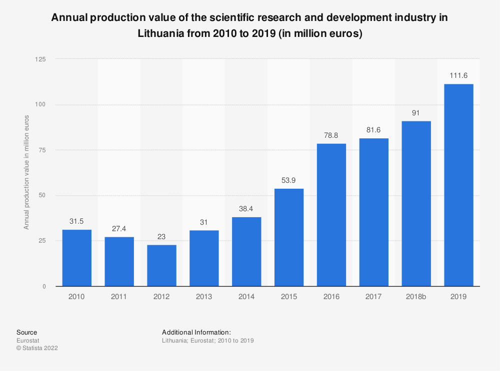 Statistic: Annual production value of the scientific research and development industry in Lithuania from 2008 to 2015 (in million euros) | Statista