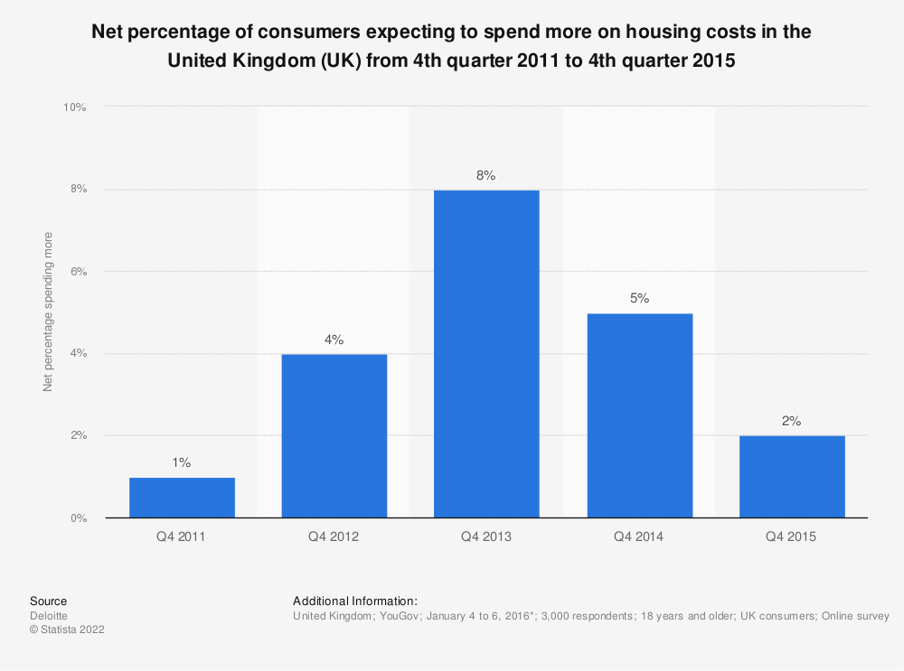 Statistic: Net percentage of consumers expecting to spend more on housing costs in the United Kingdom (UK) from 4th quarter 2011 to 4th quarter 2015 | Statista
