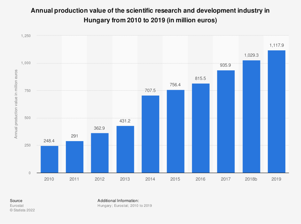 Statistic: Annual production value of the scientific research and development industry in Hungary from 2008 to 2015 (in million euros) | Statista