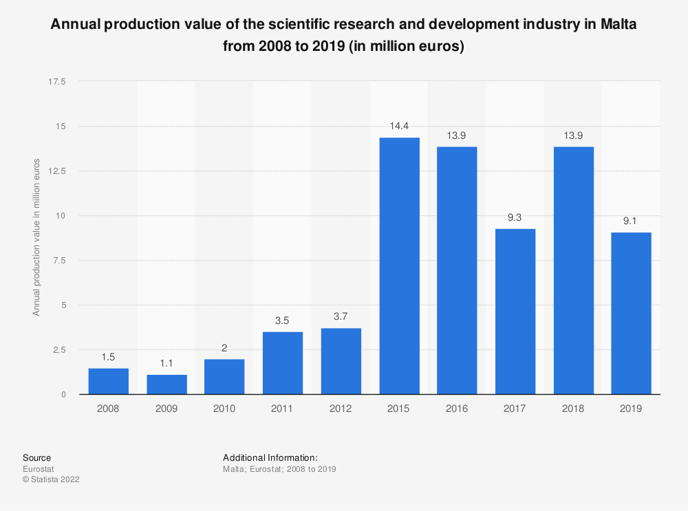 Statistic: Annual production value of the scientific research and development industry in Malta from 2008 to 2015 (in million euros) | Statista